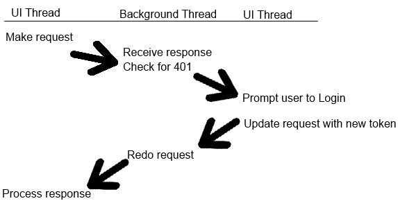 Retry request diagram