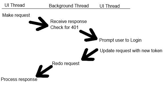 Retry request diagram